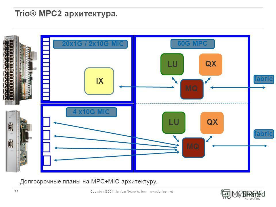 35 Copyright © 2011 Juniper Networks, Inc. www.juniper.net Trio® MPC2 архитектура. IX 4 x10G MIC 20x1G / 2x10G MIC 60G MPC QX MQ LU QX MQ LU fabric Долгосрочные планы на MPC+MIC архитектуру.