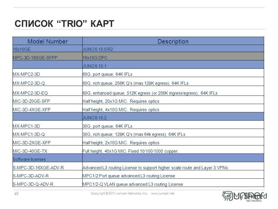 40 Copyright © 2011 Juniper Networks, Inc. www.juniper.net СПИСОК TRIO КАРТ Model NumberDescription 16x10GEJUNOS 10.0 R2 MPC-3D-16XGE-SFPP16x10G DPC JUNOS 10.1 MX-MPC2-3D60G, port queue, 64K IFLs MX-MPC2-3D-Q60G, rich queue, 256K Q's (max 128K egress