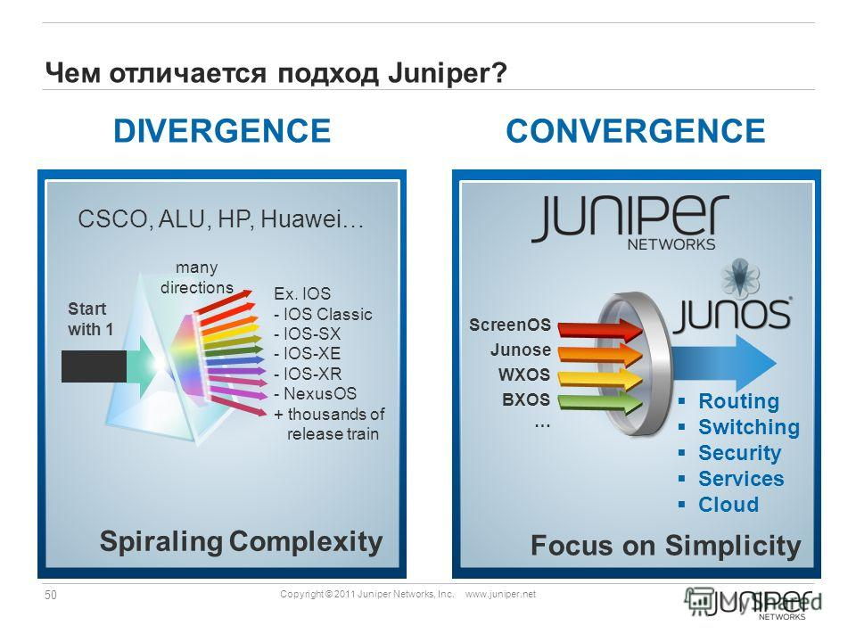 50 Copyright © 2011 Juniper Networks, Inc. www.juniper.net Чем отличается подход Juniper? Spiraling Complexity Ex. IOS - IOS Classic - IOS-SX - IOS-XE - IOS-XR - NexusOS + thousands of release train CSCO, ALU, HP, Huawei… Start with 1 many directions