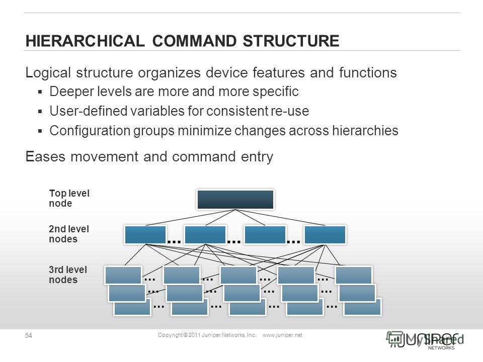 54 Copyright © 2011 Juniper Networks, Inc. www.juniper.net HIERARCHICAL COMMAND STRUCTURE Logical structure organizes device features and functions Deeper levels are more and more specific User-defined variables for consistent re-use Configuration gr