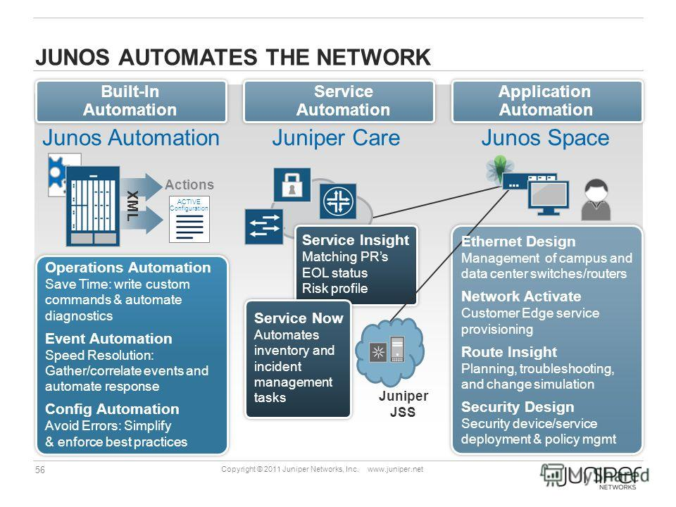 56 Copyright © 2011 Juniper Networks, Inc. www.juniper.net JUNOS AUTOMATES THE NETWORK Service Automation Application Automation Built-In Automation Junos Space Juniper JSS Ethernet Design Management of campus and data center switches/routers Network