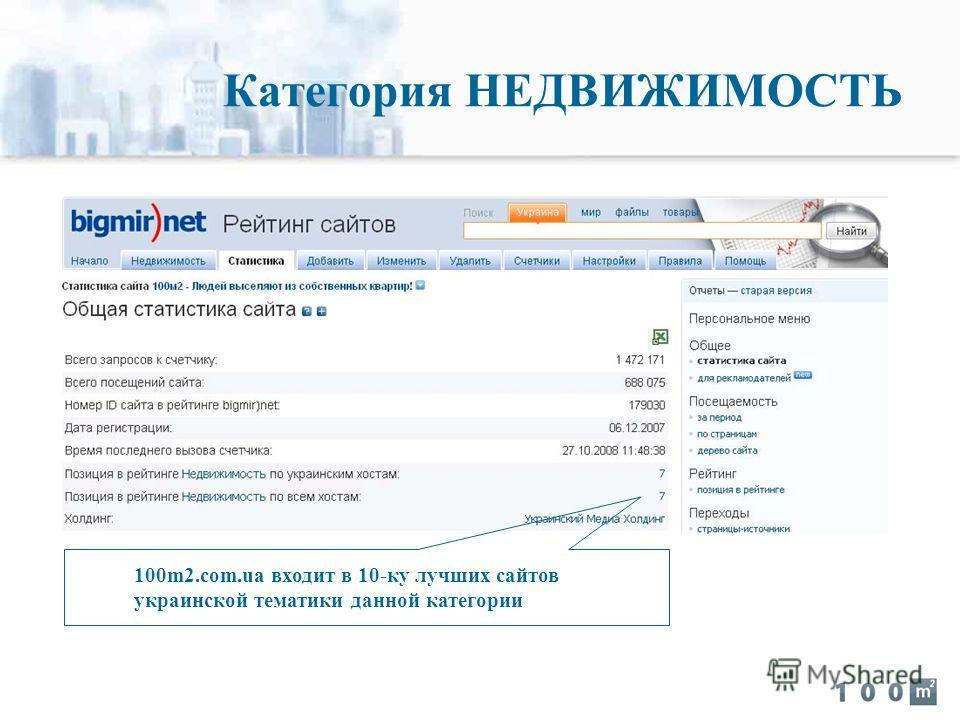 100m2.com.ua входит в 10-ку лучших сайтов украинской тематики данной категории Категория НЕДВИЖИМОСТЬ