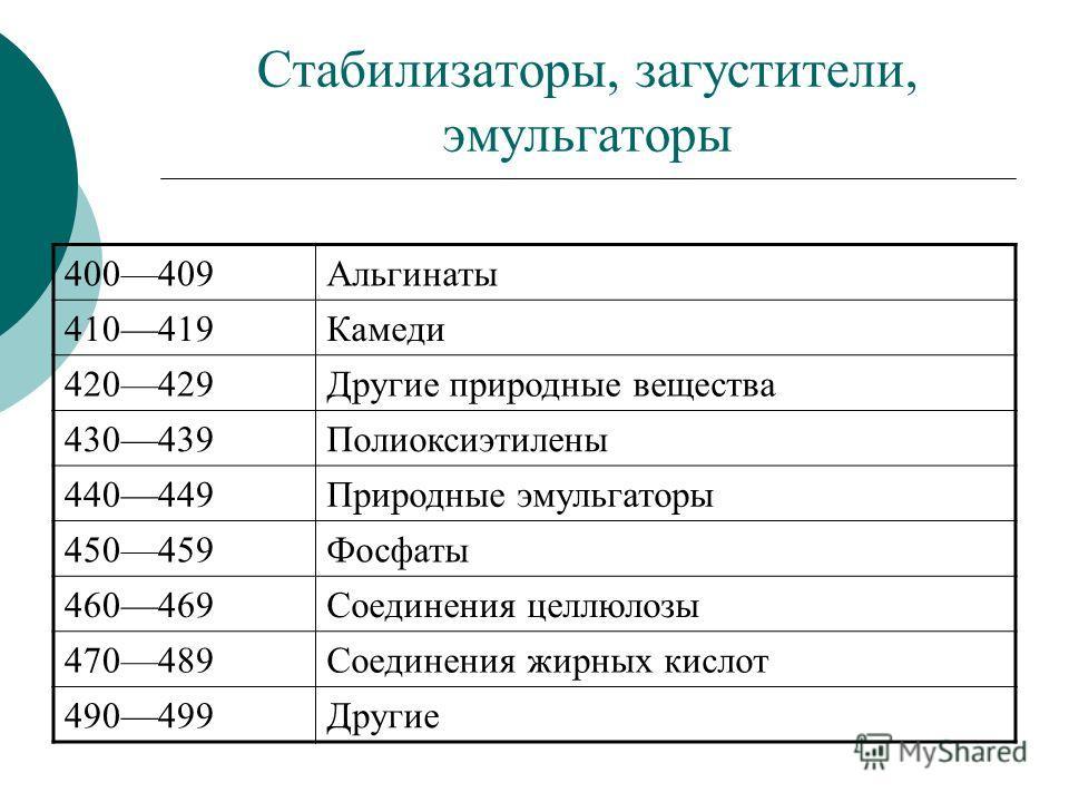 Стабилизаторы, загустители, эмульгаторы 400409Альгинаты 410419Камеди 420429Другие природные вещества 430439Полиоксиэтилены 440449Природные эмульгаторы 450459Фосфаты 460469Соединения целлюлозы 470489Соединения жирных кислот 490499Другие