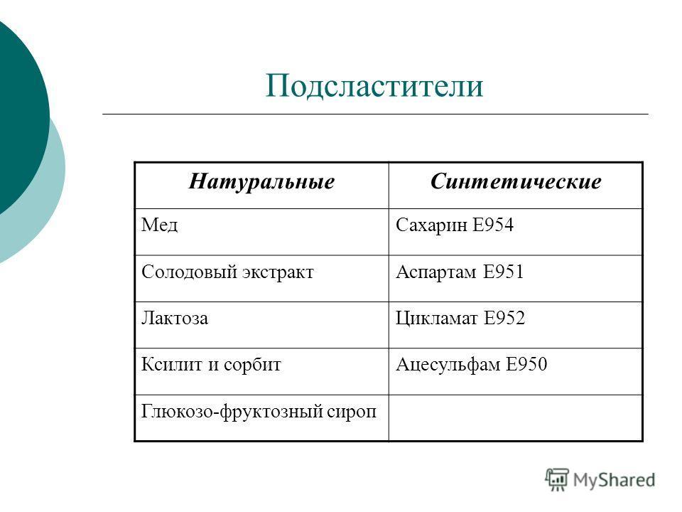 Подсластители НатуральныеСинтетические МедСахарин Е954 Солодовый экстрактАспартам Е951 ЛактозаЦикламат Е952 Ксилит и сорбитАцесульфам Е950 Глюкозо-фруктозный сироп