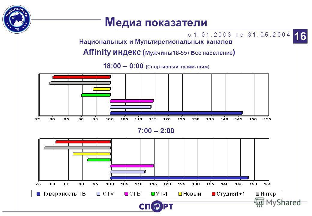 М едиа показатели с 1. 0 1. 2 0 0 3 п о 3 1. 0 5. 2 0 0 4 16 Национальных и Мультирегиональных каналов 7:00 – 2:00 18:00 – 0:00 (Спортивный прайм-тайм) Affinity индекс ( Мужчины18-55 / Все население )