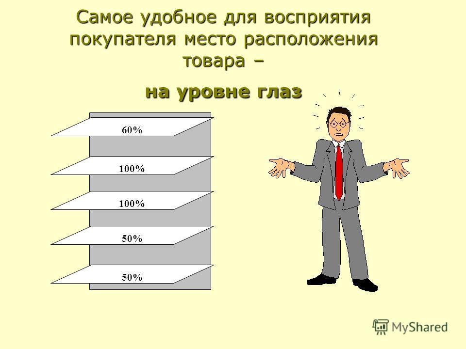 Самое удобное для восприятия покупателя место расположения товара – на уровне глаз 60% 100% 50%