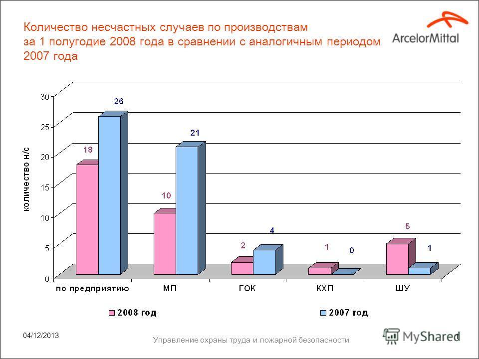 Охрана здоровья и безопасность Итоги 1- го полугодия 2008 года ОАО «АрселорМиттал Кривой Рог», Украина 16 июля 2008 года