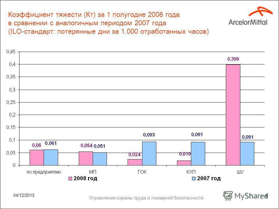 04/12/2013 Управление охраны труда и пожарной безопасности 3 Коэффициент частоты (Кч) за 1 полугодие 2008 года в сравнении с аналогичным периодом 2007 года (ILO-стандарт: Травмы с потерей рабочего времени за 1.000.000 отр. часов)