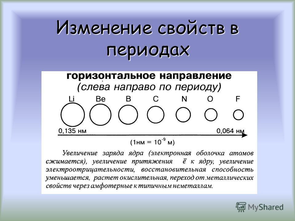 Электроотрицательность - свойство атома притягивать электроны от других атомов, с которыми он образует химическую связь в соединениях Электроотрицательность выражается в относительных условных единицах Увеличивается слева направо и снизу вверх