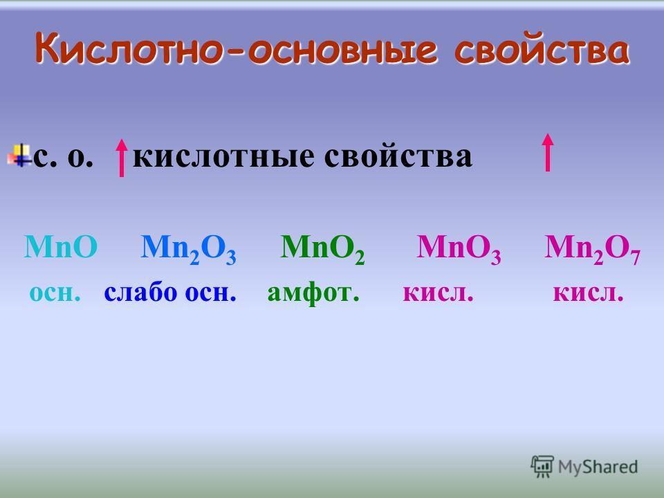 Периодичность кислотно-основных свойств Группа s-эл-ты H p-эл-ты Основ. d-эл-ты Кислотные Основые оксиды кисл.-осн. св-ва оксиды для свойства зависят от с.о. неметалл ув-ся f- эл-ты - преимущественно основные
