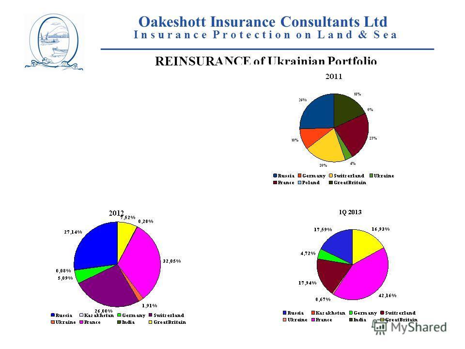 Oakeshott Insurance Consultants Ltd I n s u r a n c e P r o t e c t i o n o n L a n d & S e a ____________________________________________________ REINSURANCE of Ukrainian Portfolio