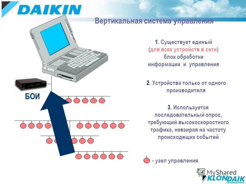 Вертикальная система управления 1. Существует единый (для всех устройств в сети) блок обработки информации и управления БОИ 3. Используется последовательный опрос, требующий высокоскоростного трафика, невзирая на частоту происходящих событий 2. Устро