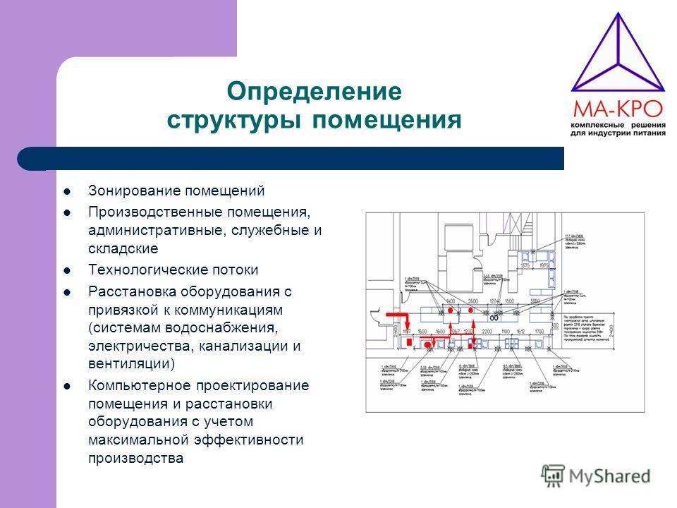 Определение структуры помещения Зонирование помещений Производственные помещения, административные, служебные и складские Технологические потоки Расстановка оборудования с привязкой к коммуникациям (системам водоснабжения, электричества, канализации