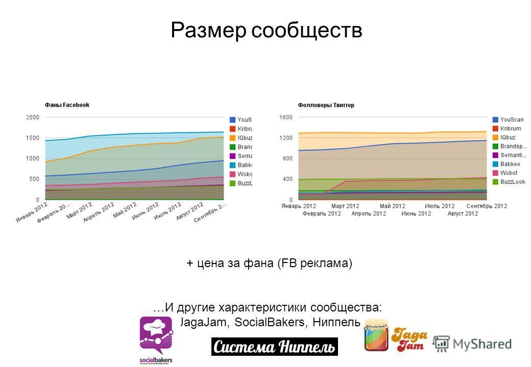 Размер сообществ + цена за фана (FB реклама) …И другие характеристики сообщества: JagaJam, SocialBakers, Ниппель