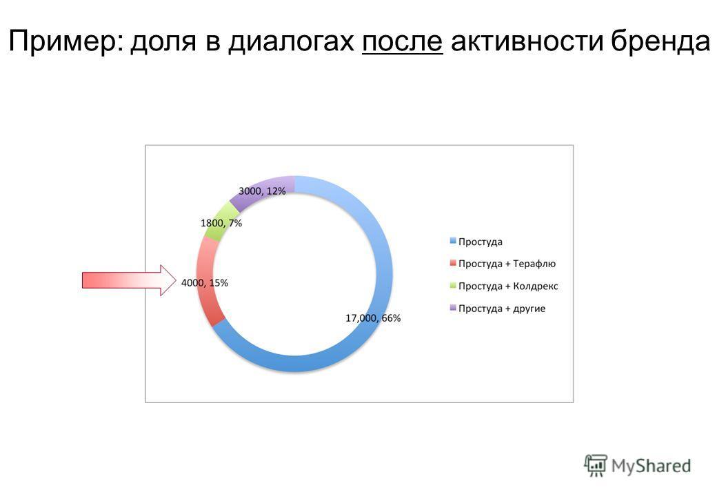 Пример: доля в диалогах после активности бренда