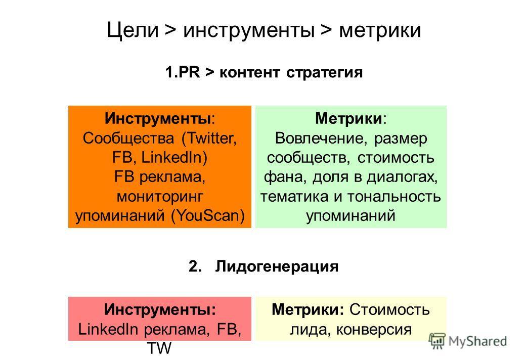 Цели > инструменты > метрики 1.PR > контент стратегия 2. Лидогенерация Инструменты: Сообщества (Twitter, FB, LinkedIn) FB реклама, мониторинг упоминаний (YouScan) Метрики: Вовлечение, размер сообществ, стоимость фана, доля в диалогах, тематика и тона
