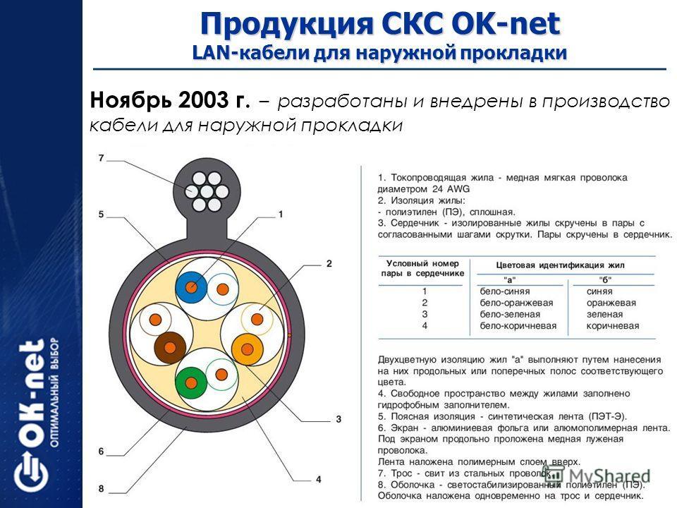 Ноябрь 2003 г. – разработаны и внедрены в производство кабели для наружной прокладки Продукция СКС OK-net LAN-кабели для наружной прокладки