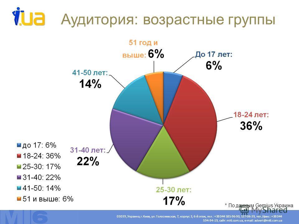 03039, Украина, г.Киев, ул. Голосеевская, 7, корпус 3, 6-й этаж, тел.: +38 044 585-96-90, 537-06-39, тел./факс: +38 044 594-94-19, сайт: mi6.com.ua, e-mail: advert@mi6.com.ua Аудитория: возрастные группы * По данным Gemius Украина