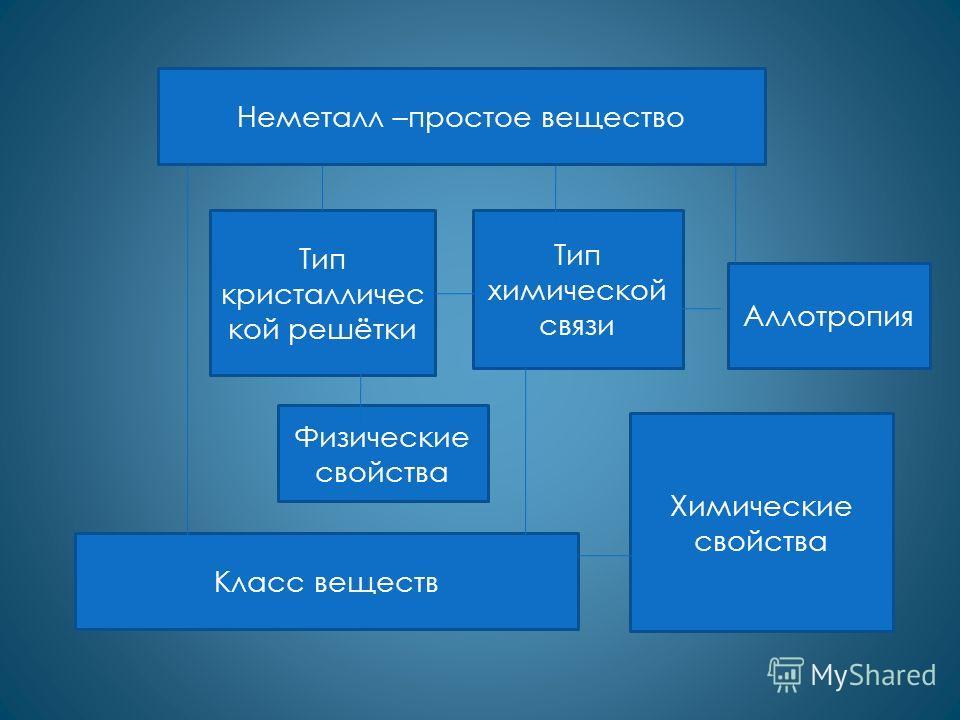 Неметалл –простое вещество Аллотропия Тип химической связи Тип кристалличес кой решётки Физические свойства Класс веществ Химические свойства