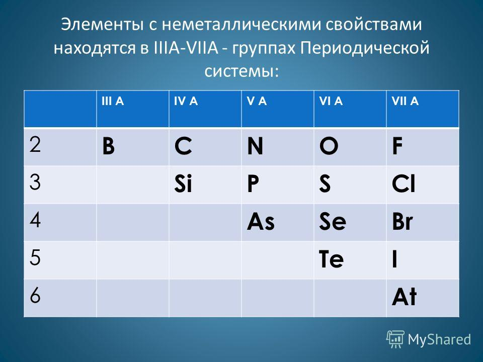 Элементы с неметаллическими свойствами находятся в IIIA-VIIA - группах Периодической системы: III AIV AV AVI AVII A 2 BCNOF 3 SiPSCl 4 AsSeBr 5 TeI 6 At