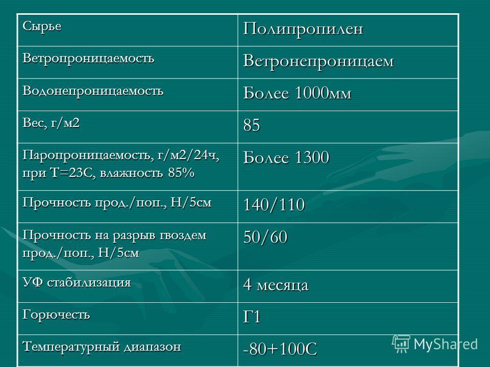 СырьеПолипропилен ВетропроницаемостьВетронепроницаем Водонепроницаемость Более 1000мм Вес, г/м2 85 Паропроницаемость, г/м2/24ч, при Т=23С, влажность 85% Более 1300 Прочность прод./поп., Н/5см 140/110 Прочность на разрыв гвоздем прод./поп., Н/5см 50/6