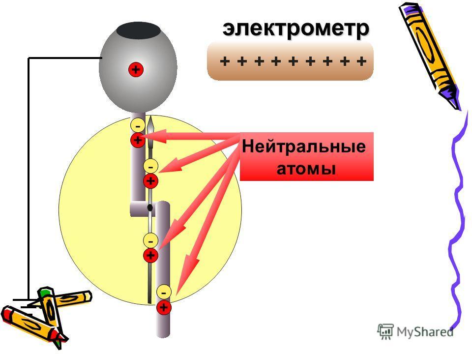 + + + + Нейтральные атомы + электрометр - - - -