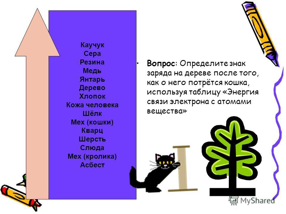 Вопрос: Определите знак заряда на дереве после того, как о него потрётся кошка, используя таблицу «Энергия связи электрона с атомами вещества» Каучук Сера Резина Медь Янтарь Дерево Хлопок Кожа человека Шёлк Мех (кошки) Кварц Шерсть Слюда Мех (кролика