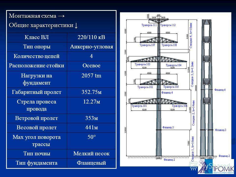 Класс ВЛ220/110 кВ Тип опорыАнкерно-угловая Количество цепей4 Расположение стойкиОсевое Нагрузки на фундамент 2057 tm Габаритный пролет352.75м Стрела провеса провода 12.27м Ветровой пролет353м Весовой пролет441м Max угол поворота трассы 50° Тип почвы