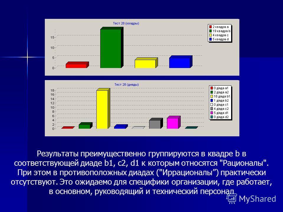Результаты преимущественно группируются в квадре b в соответствующей диаде b1, c2, d1 к которым относятся