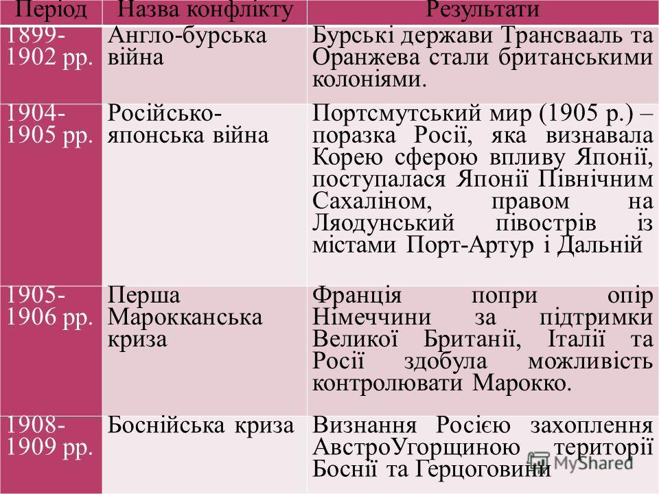 ПеріодНазва конфліктуРезультати 1899- 1902 рр. Англо-бурська війна Бурські держави Трансвааль та Оранжева стали британськими колоніями. 1904- 1905 рр. Російсько- японська війна Портсмутський мир (1905 р.) – поразка Росії, яка визнавала Корею сферою в