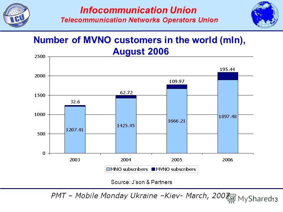 АССОЦИАЦИЯ ОПЕРАТОРОВ СЕТЕЙ СВЯЗИ ТРЕТЬЕГО ПОКОЛЕНИЯ 3G PMT – Mobile Monday Ukraine –Kiev- March, 2007. Infocommunication Union Telecommunication Networks Operators Union 13 Number of MVNO customers in the world (mln), August 2006 Source: Json & Part