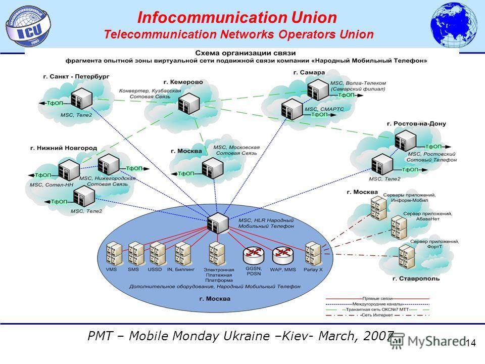 АССОЦИАЦИЯ ОПЕРАТОРОВ СЕТЕЙ СВЯЗИ ТРЕТЬЕГО ПОКОЛЕНИЯ 3G PMT – Mobile Monday Ukraine –Kiev- March, 2007. Infocommunication Union Telecommunication Networks Operators Union 14