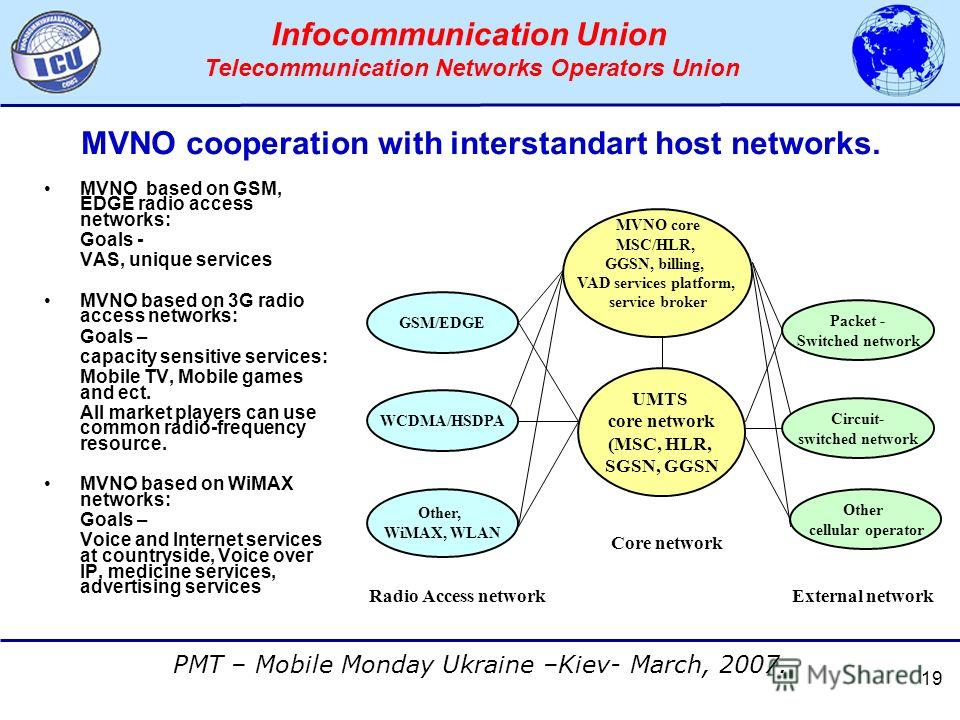 АССОЦИАЦИЯ ОПЕРАТОРОВ СЕТЕЙ СВЯЗИ ТРЕТЬЕГО ПОКОЛЕНИЯ 3G PMT – Mobile Monday Ukraine –Kiev- March, 2007. Infocommunication Union Telecommunication Networks Operators Union 19 MVNO cooperation with interstandart host networks. MVNO based on GSM, EDGE r