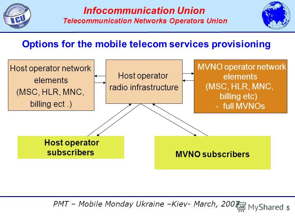 АССОЦИАЦИЯ ОПЕРАТОРОВ СЕТЕЙ СВЯЗИ ТРЕТЬЕГО ПОКОЛЕНИЯ 3G PMT – Mobile Monday Ukraine –Kiev- March, 2007. Infocommunication Union Telecommunication Networks Operators Union 5 Options for the mobile telecom services provisioning Host operator radio infr