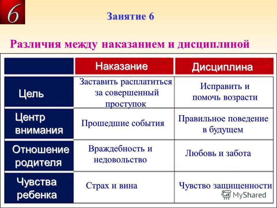Различия между наказанием и дисциплиной 5. Результат дисциплины – кратковременная ______ и длительная _______ (стихи 10-11). Наказание Дисциплина Цель Центр Центр внимания внимания Отношение родителя родителя Чувстваребенка Заставить расплатиться за