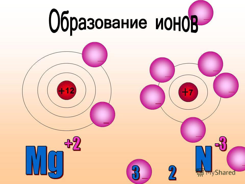 Механизм образования ионной связи Na + Cl [Na] + [Cl] - NaCl