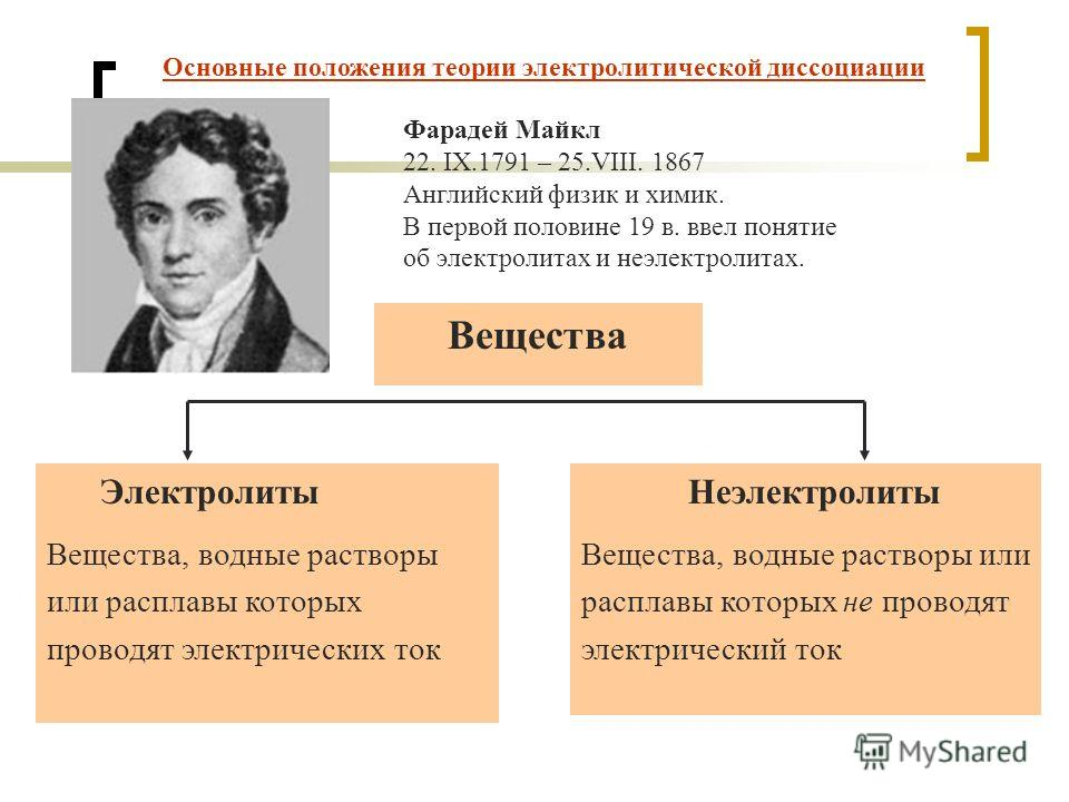 Основные положения теории электролитической диссоциации Фарадей Майкл 22. IX.1791 – 25.VIII. 1867 Английский физик и химик. В первой половине 19 в. ввел понятие об электролитах и неэлектролитах. Вещества Электролиты Вещества, водные растворы или расп