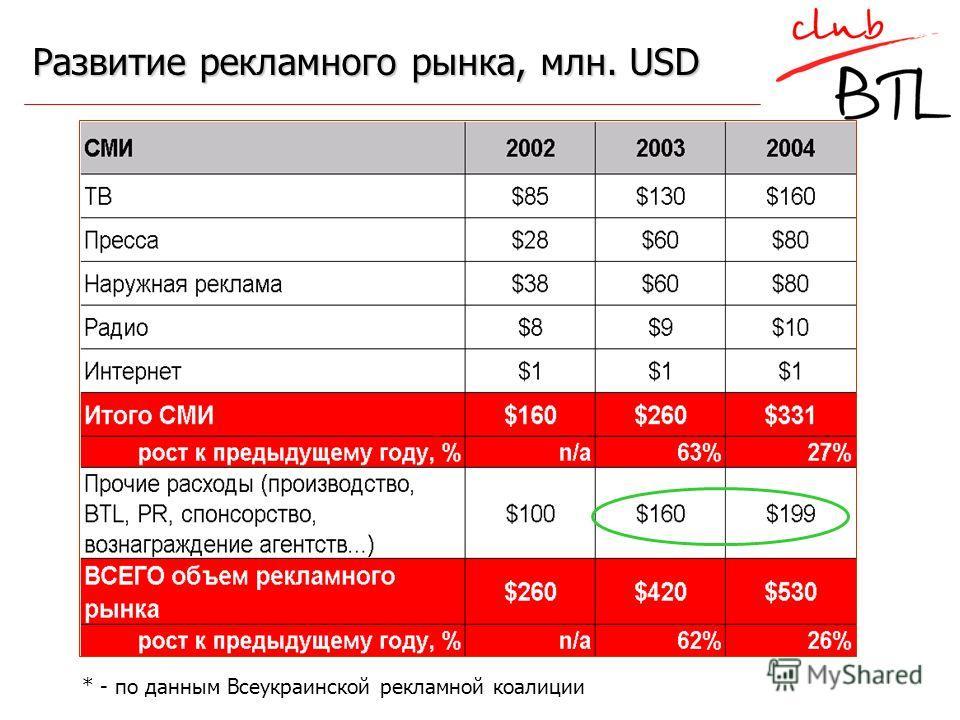 Развитие рекламного рынка, млн. USD * - по данным Всеукраинской рекламной коалиции