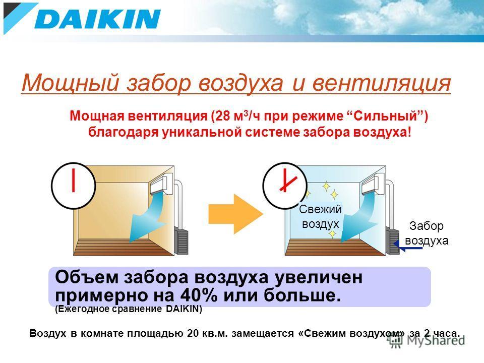 Мощная вентиляция (28 м 3 /ч при режиме Сильный) благодаря уникальной системе забора воздуха! Объем забора воздуха увеличен примерно на 40% или больше. (Ежегодное сравнение DAIKIN) Воздух в комнате площадью 20 кв.м. замещается «Свежим воздухом» за 2