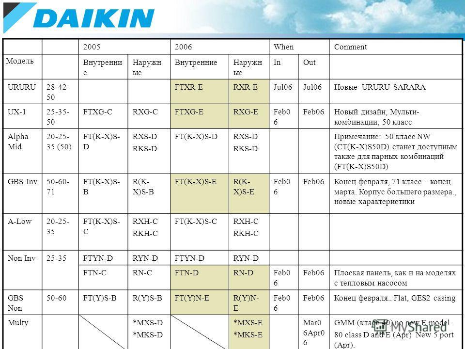 20052006WhenComment Модель Внутренни е Наружн ые ВнутренниеНаружн ые InOut URURU28-42- 50 FTXR-ERXR-EJul06 Новые URURU SARARA UX-125-35- 50 FTXG-CRXG-CFTXG-ERXG-EFeb0 6 Новый дизайн, Мульти- комбинации, 50 класс Alpha Mid 20-25- 35 (50) FT(K-X)S- D R