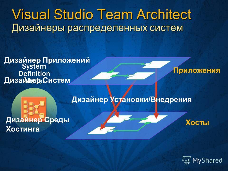 Visual Studio Team Architect Дизайнеры распределенных систем Дизайнер Приложений Хосты Приложения Дизайнер Установки/Внедрения Дизайнер Систем System Definition Model Дизайнер Среды Хостинга