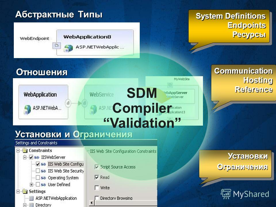 System Definitions EndpointsРесурсы EndpointsРесурсы CommunicationHostingReferenceCommunicationHostingReference Абстрактные Типы Отношения Установки и Ограничения УстановкиОграниченияУстановкиОграничения SDM Compiler Validation