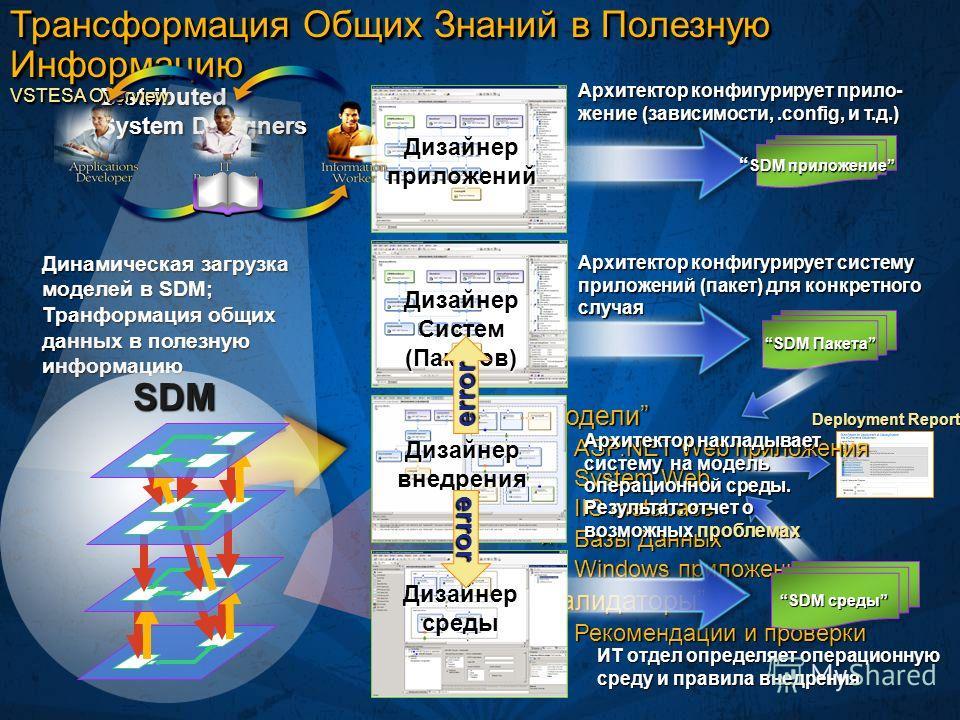 Deployment Report МоделиМодели ASP.NET Web приложения ASP.NET Web приложения System.Web System.Web IIS metabase IIS metabase Базы Данных Базы Данных Windows приложения, … Windows приложения, … ВалидаторыВалидаторы Рекомендации и проверки Рекомендации