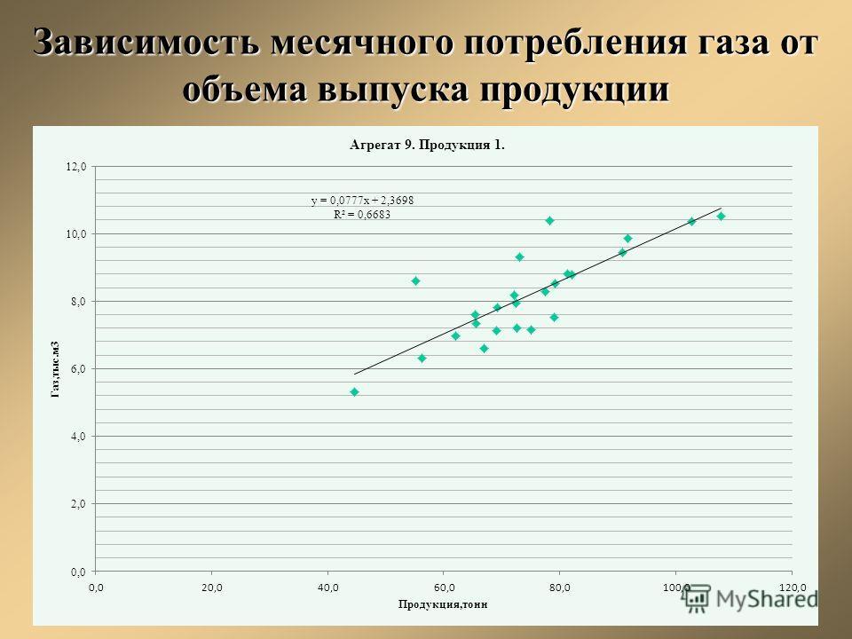 Зависимость месячного потребления газа от объема выпуска продукции