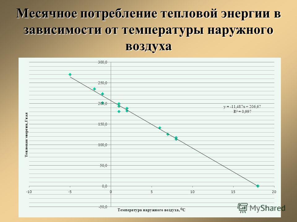 Месячное потребление тепловой энергии в зависимости от температуры наружного воздуха