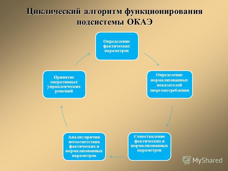 Циклический алгоритм функционирования подсистемы ОКАЭ