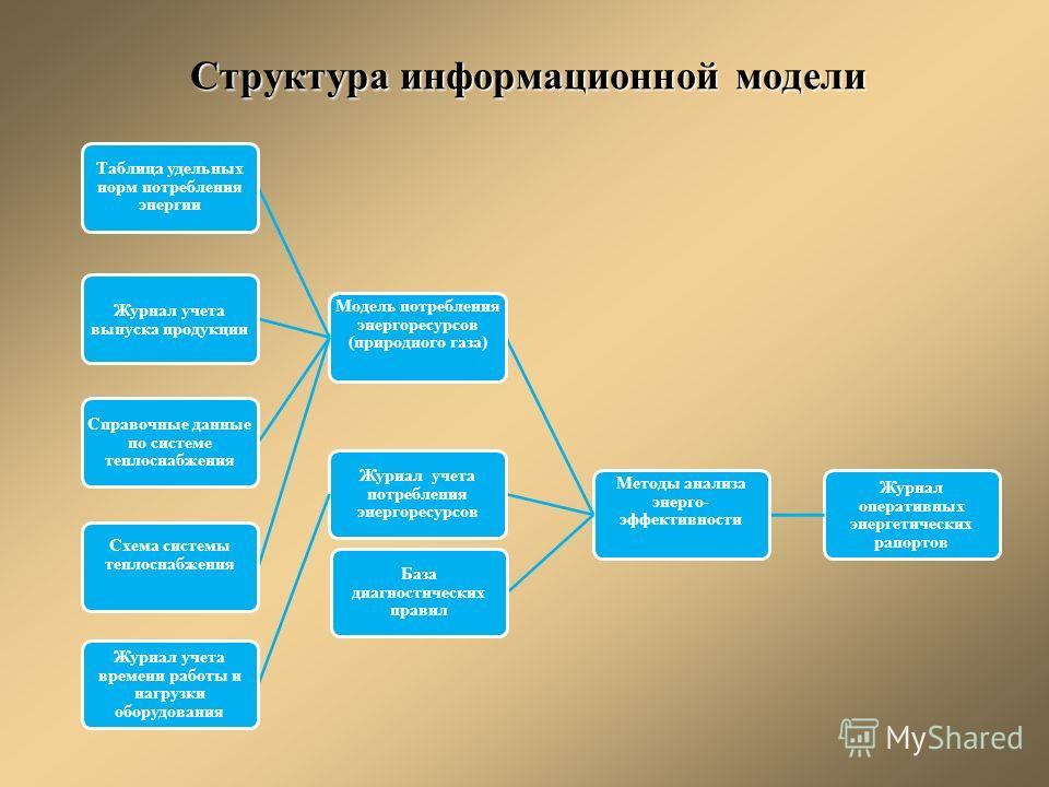 Структура информационной модели