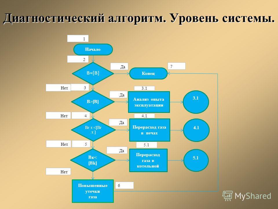 Диагностический алгоритм. Уровень системы. 3.1 Начало B>[B] Bг.т.