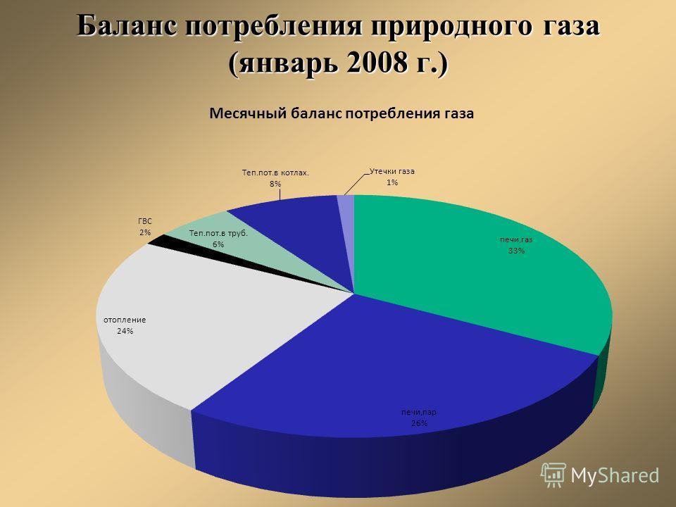 Баланс потребления природного газа (январь 2008 г.)