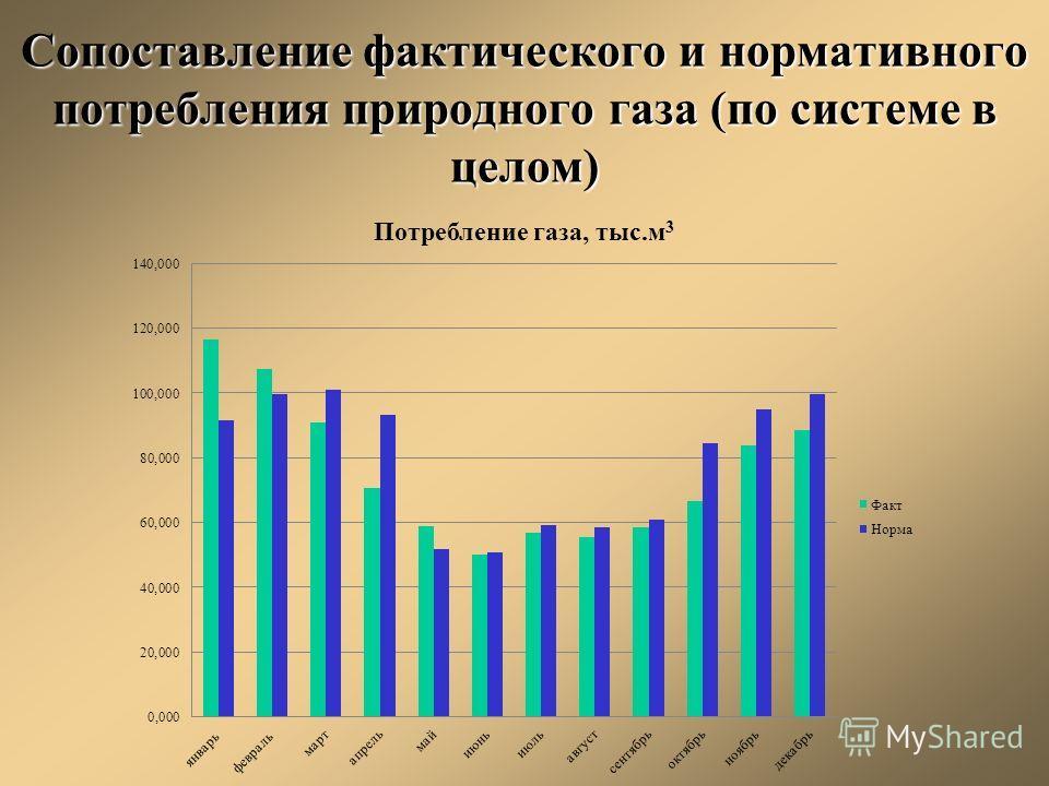 Сопоставление фактического и нормативного потребления природного газа (по системе в целом)